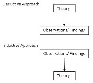 """Figure 1.2 Deductive and inductive approaches to the relationship between theory and research"" (Bryman 2004:10)."